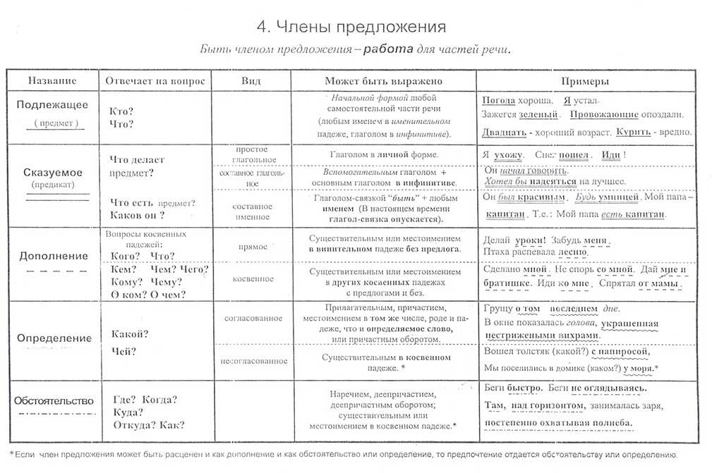 что такое грамматика русского языка