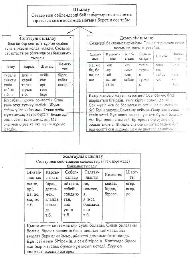 Грамматика казахского языка