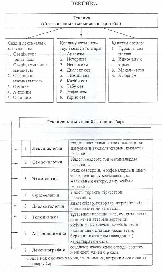 разговорник знакомство казахского языка