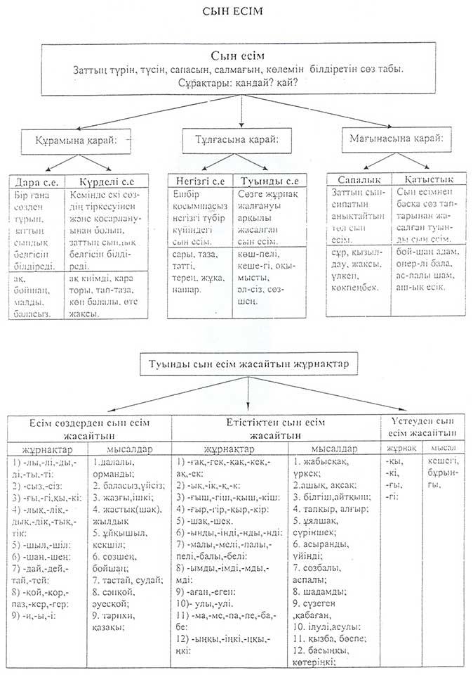 грамматика казахского языка таблицы