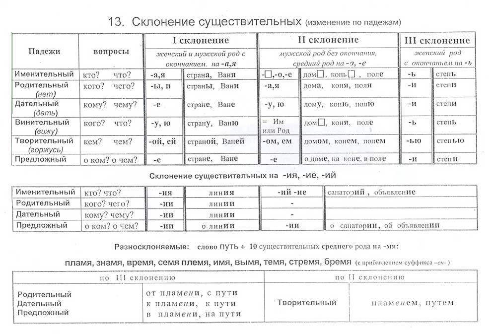 что такое грамматика русского языка - фото 6